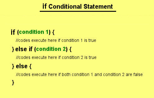 PHP If Conditional Statement