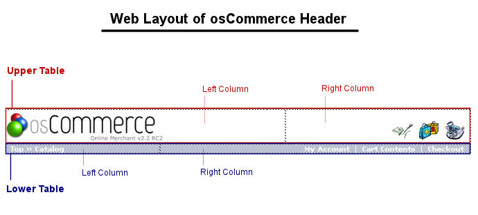 osCommerce Header layout